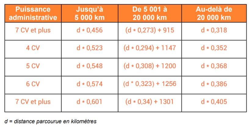 table guide des la notes de frais