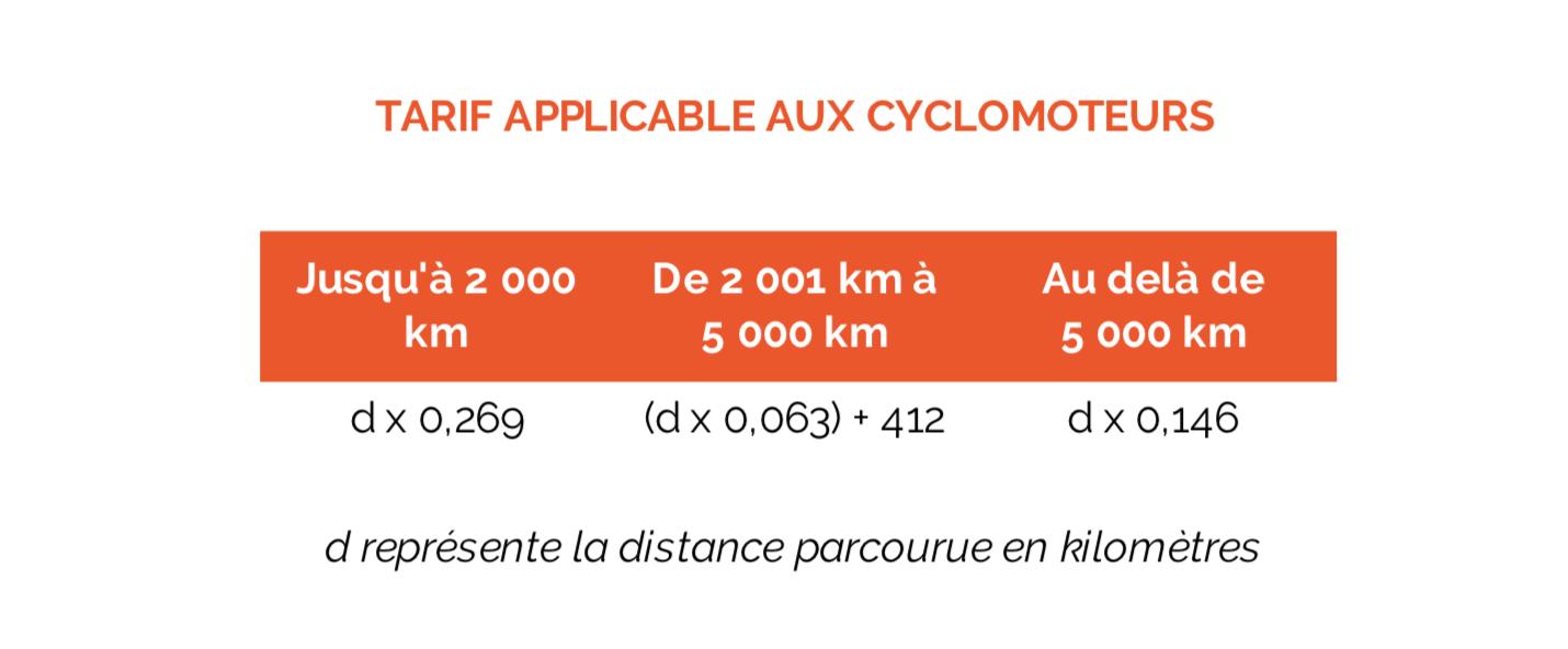 Indemnités kilométriques, frais kilométriques, frais de déplacement, déplacement professionnel