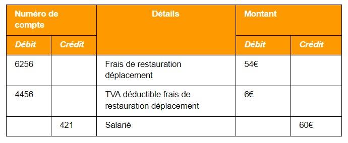 table comptabilite notes de frais